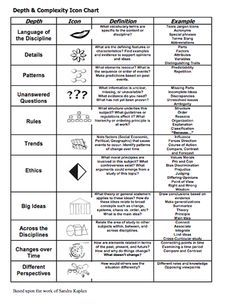 graphic about Depth and Complexity Icons Printable titled Detail and Complexity Scholar Reference Chart