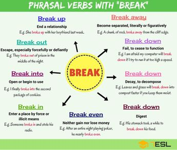 100+ of the Most Useful Phrasal Verbs in English (With Mea