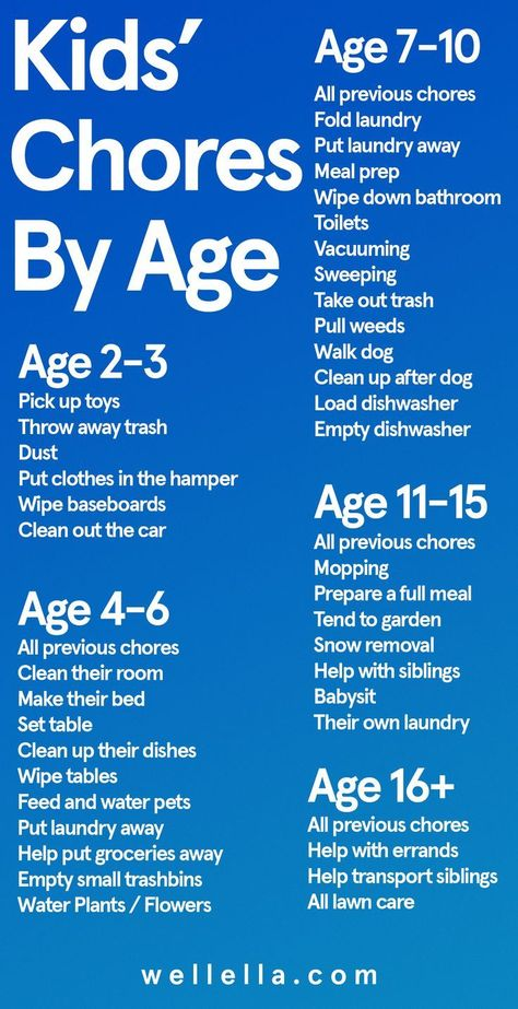 Kids chores by age chart – Daily and weekly cleaning tasks for kids from toddlers to teens…