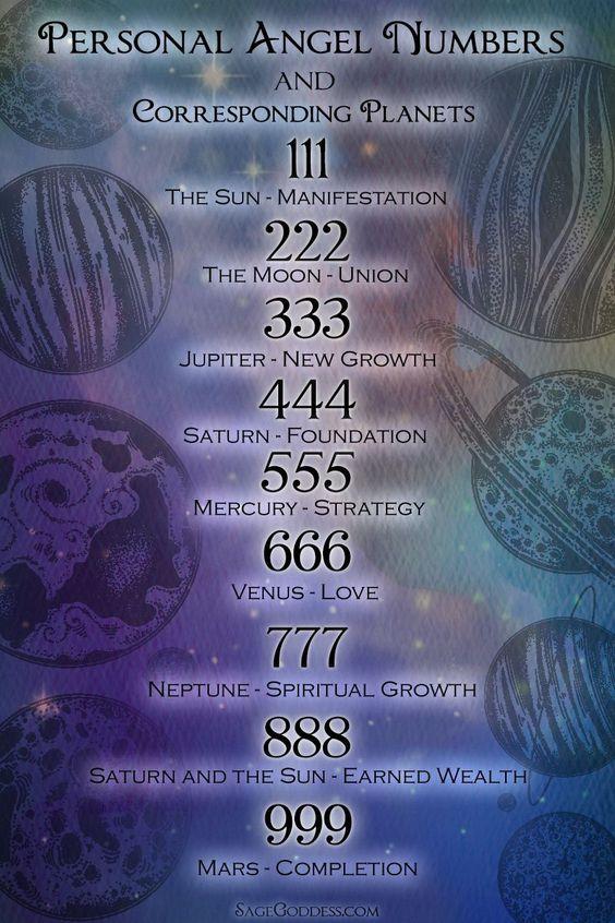 dubbele getallen 11:11, 2:22, 3:33 angel-wings