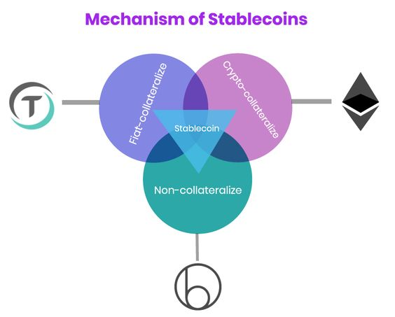 how-does-stablecoin-works
