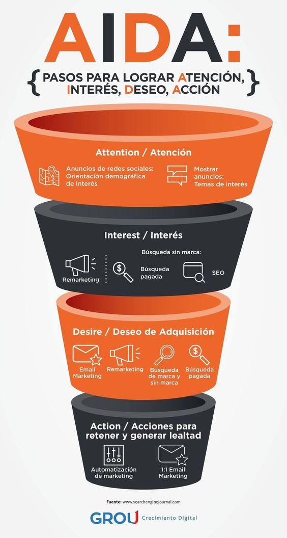Una infografía sobre el modelo AIDA para la Estrategia Digital.