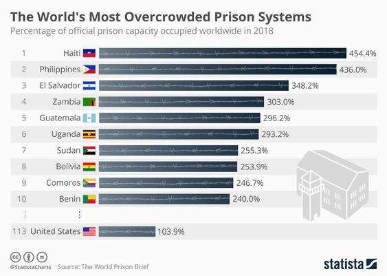 Les Comores classées parmi les 10 premiers pays aux prisons surpeuplées et  insalubres