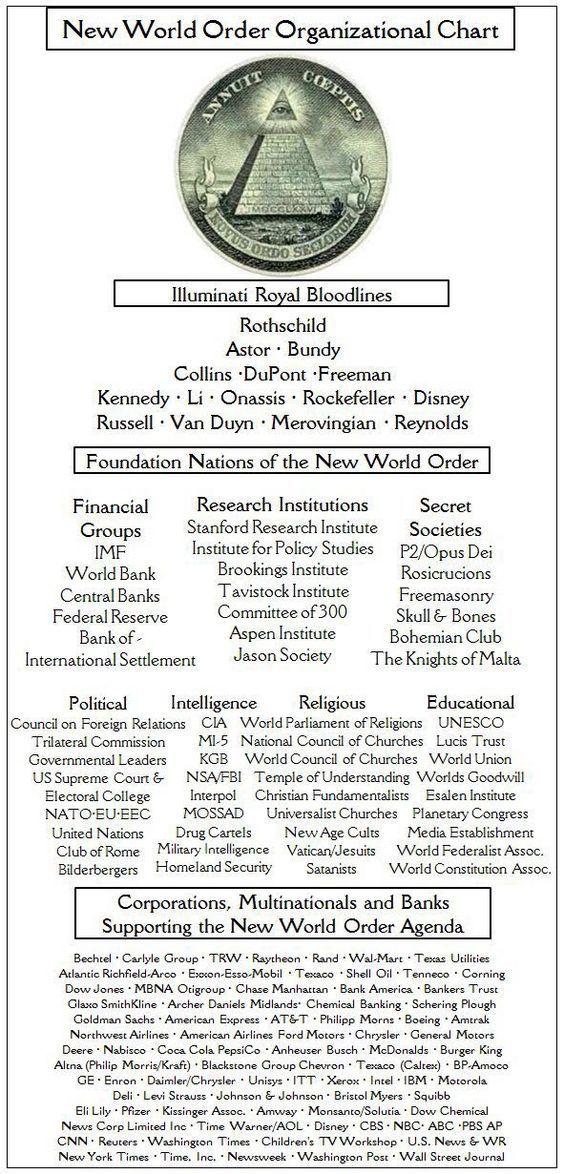 New World Order Organziational Chart #Newworldorder #nwo