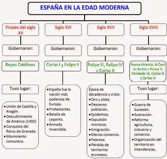 Edad Moderna   La Edad Moderna en España   Arte y cultura en la Edad Moderna                                                              ...