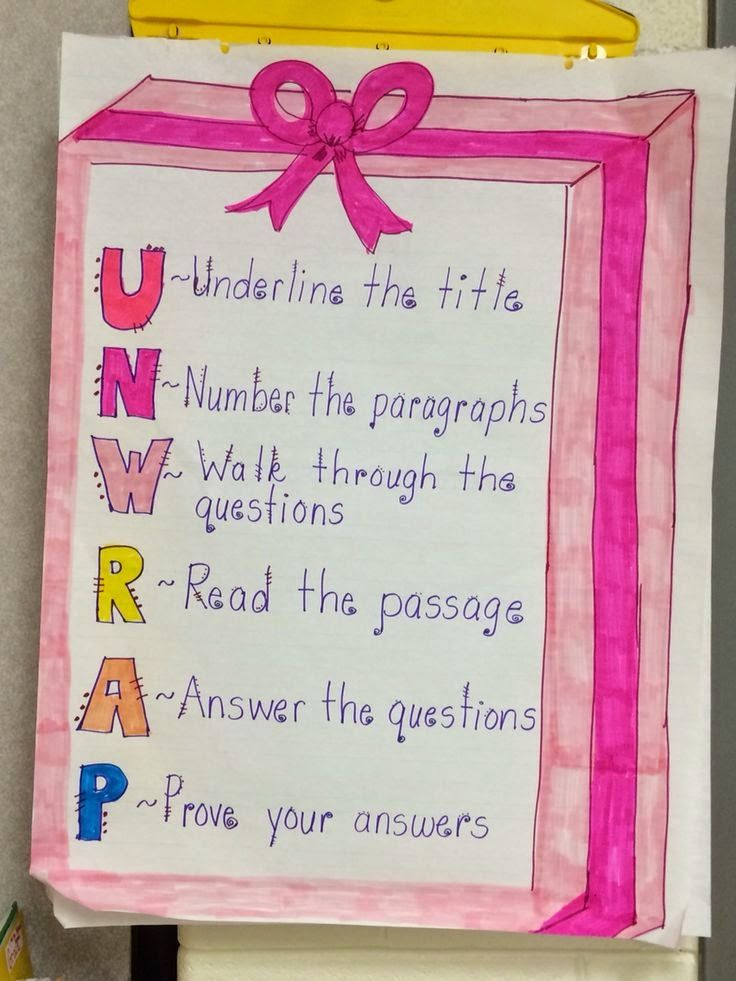 UNWRAP Anchor Chart Reading Comprehension Strategy